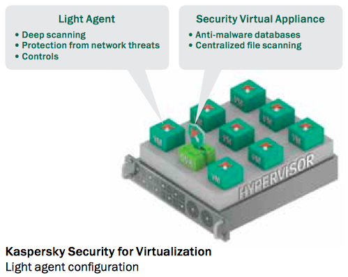 kaspersky security for virtualization download