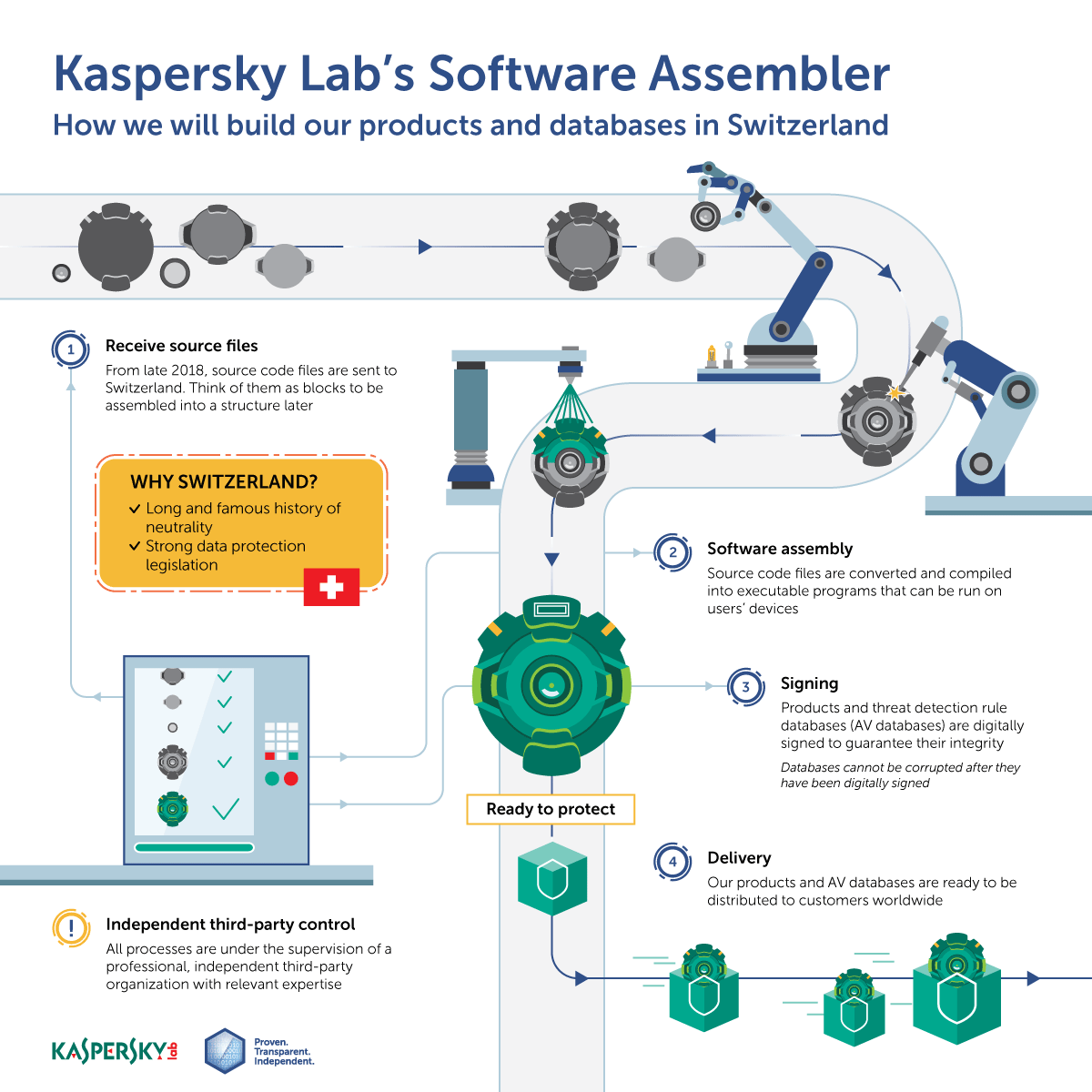 Kaspersky Lab Software Assembler