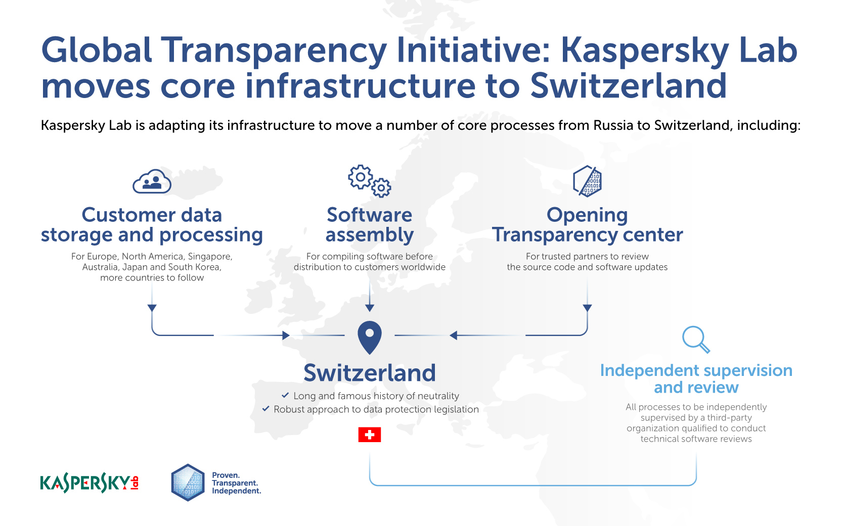 Kaspersky_Lab moves core infrastructure to Switzerland