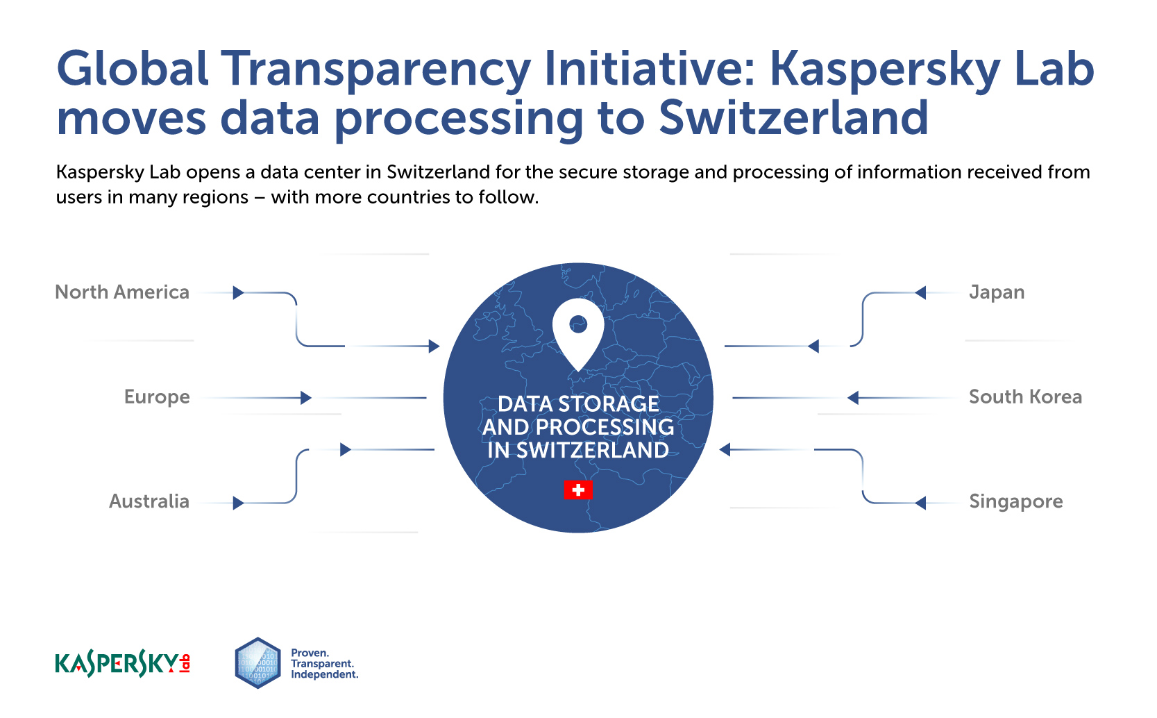 Kaspersky Lab moves data processing to Switzerland