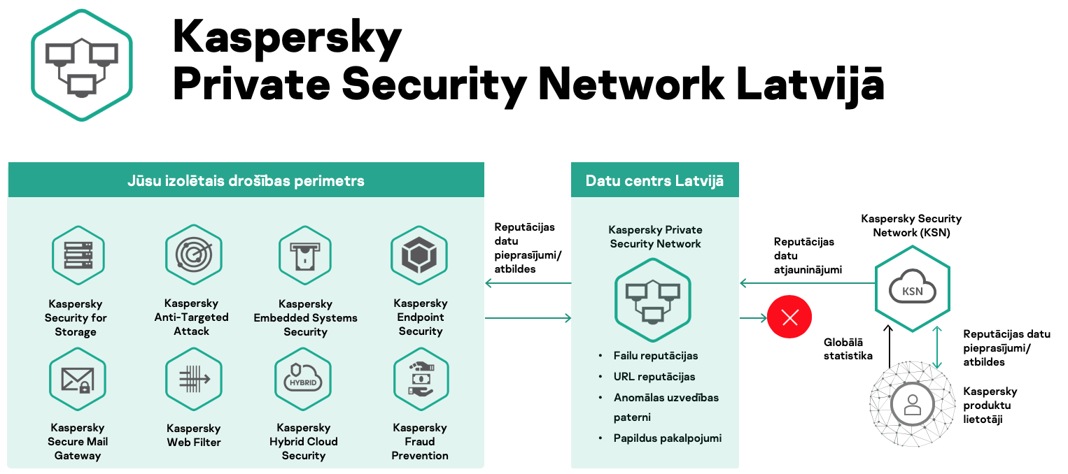 Kaspersky-Private-Security-Network-Latvia