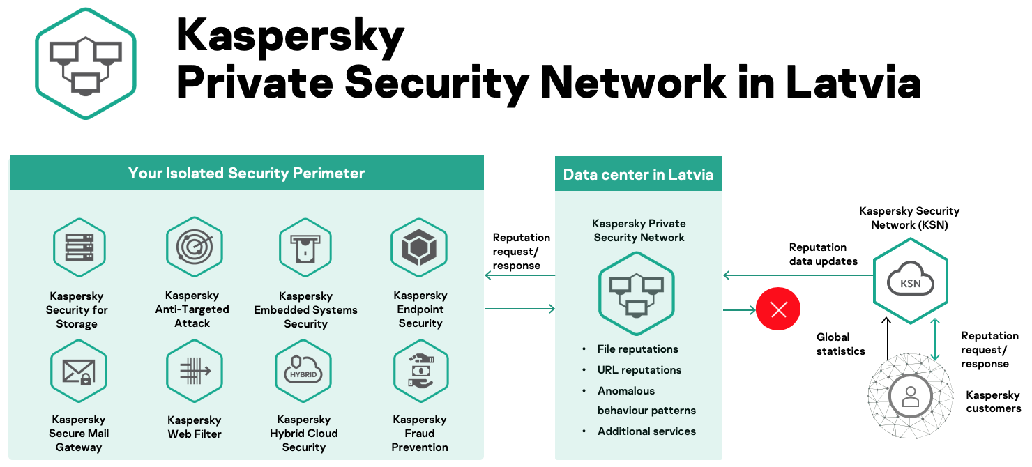 Kaspersky Private Security Network in Latvia