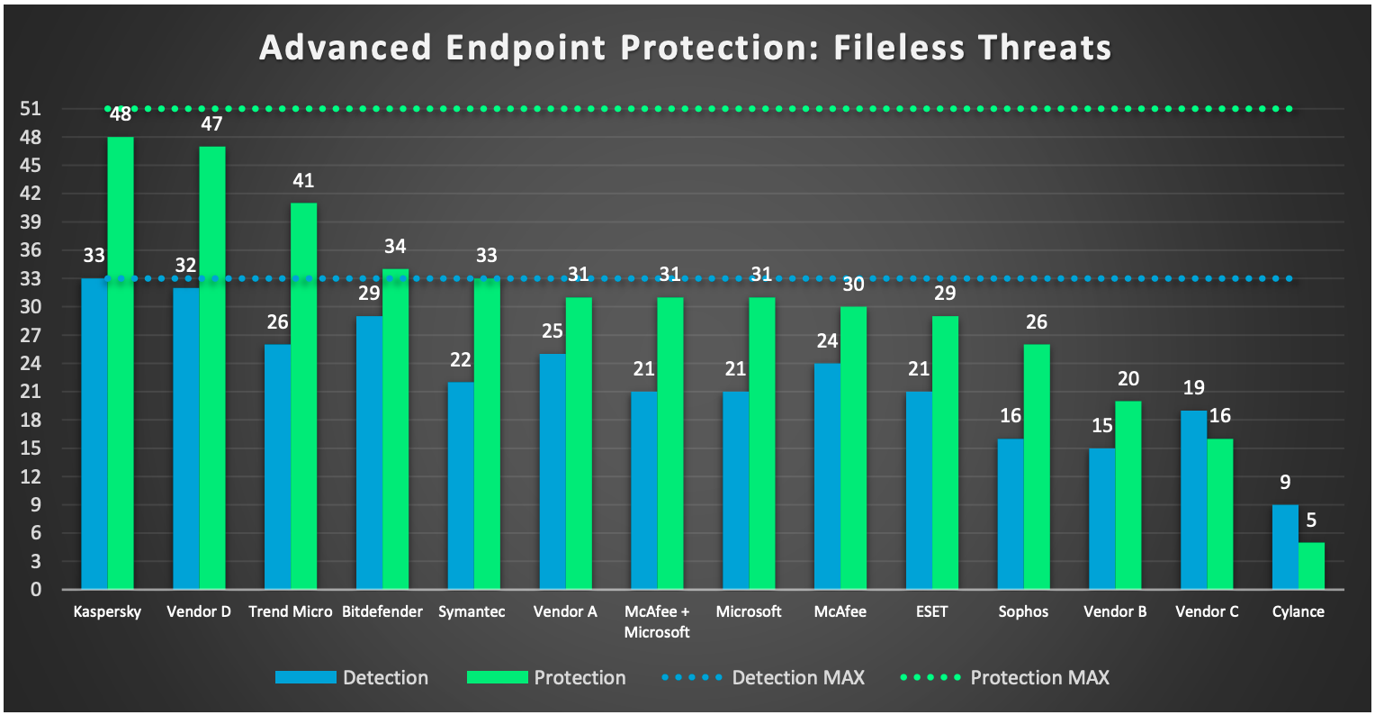 AV-TEST-Detection-Fileless-Attacks-and-Protection-2019