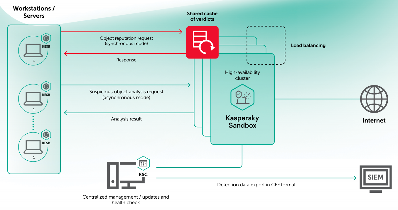 Kaspersky-Sandbox-diagram