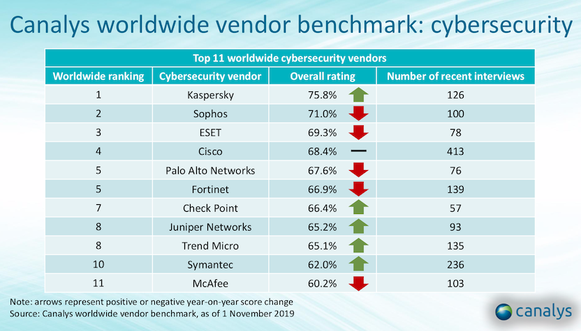 canalys-cybersecurity-benchmark-2019