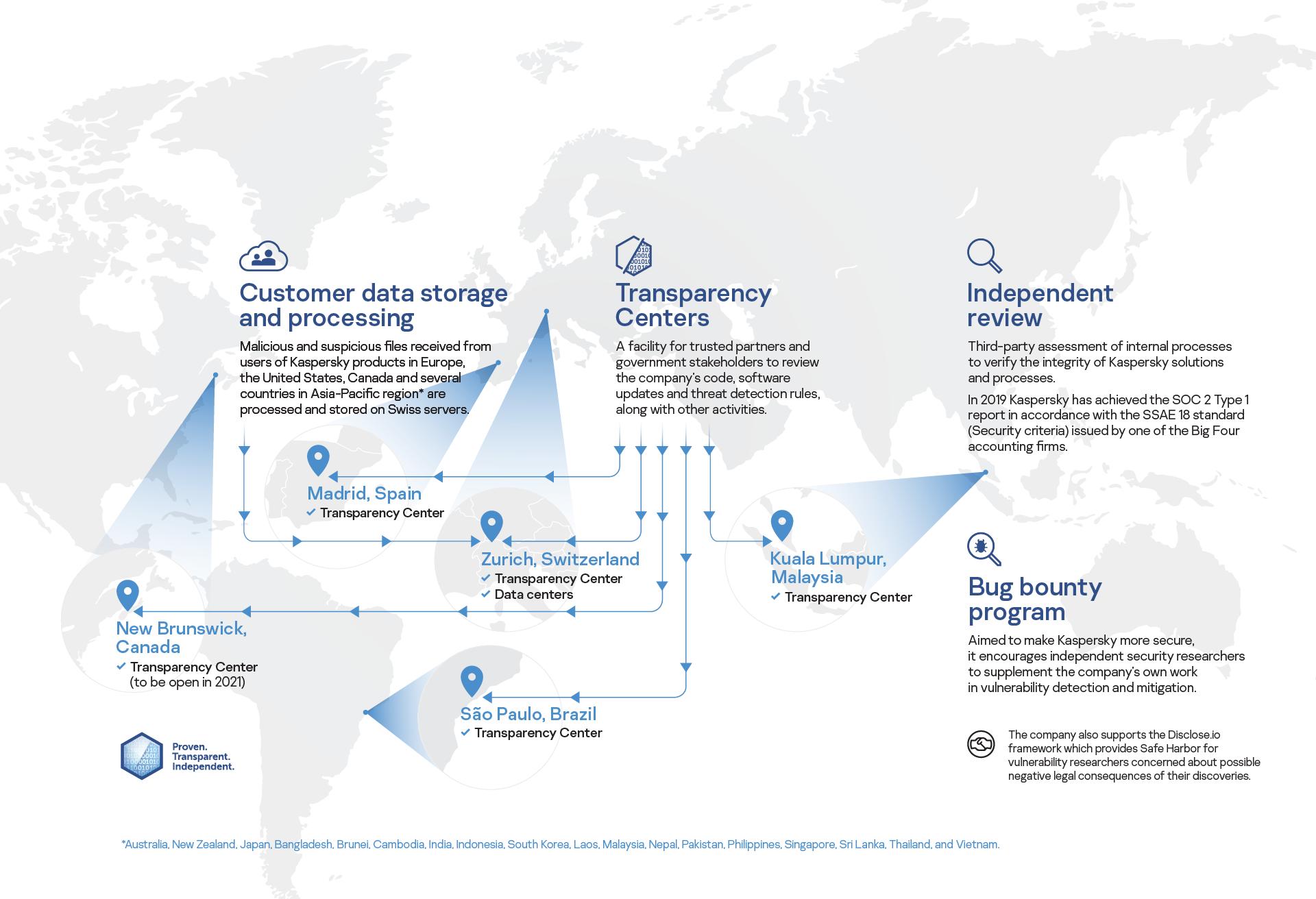 Kaspersky-transparency-2020-2