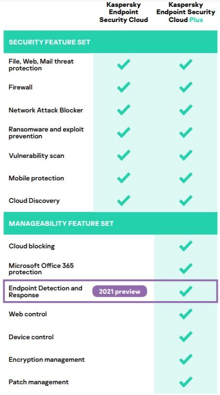 Kaspersky-Endpoint-Security-Cloud-tiers