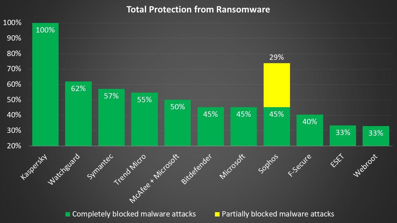 AV TEST Ransomware Kaspersky